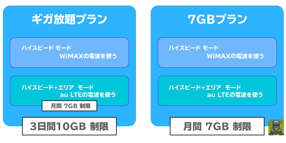 WiMAXの速度制限