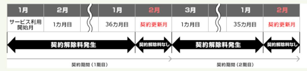 So-net WiMAX契約期間