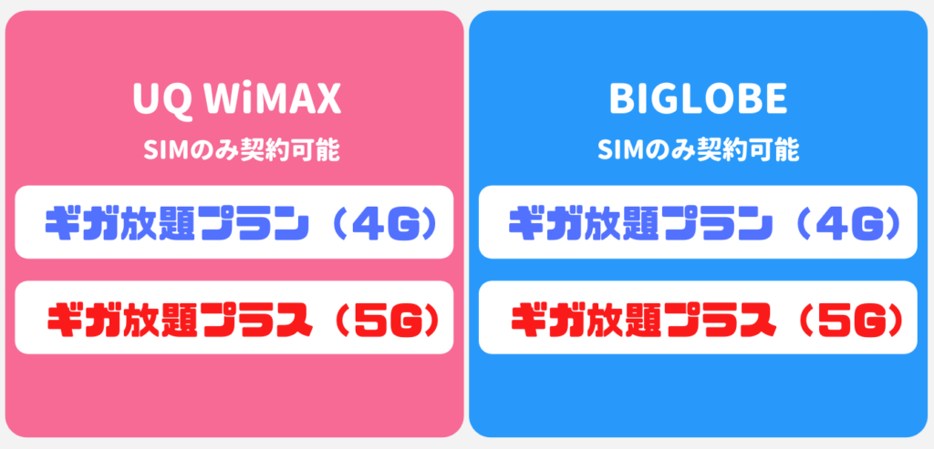 WiMAXをSIMのみ契約できるプロバイダを比較